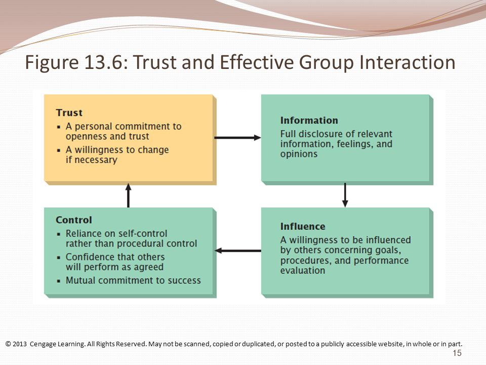 Figure 13.6: Trust and Effective Group Interaction © 2013 Cengage Learning.