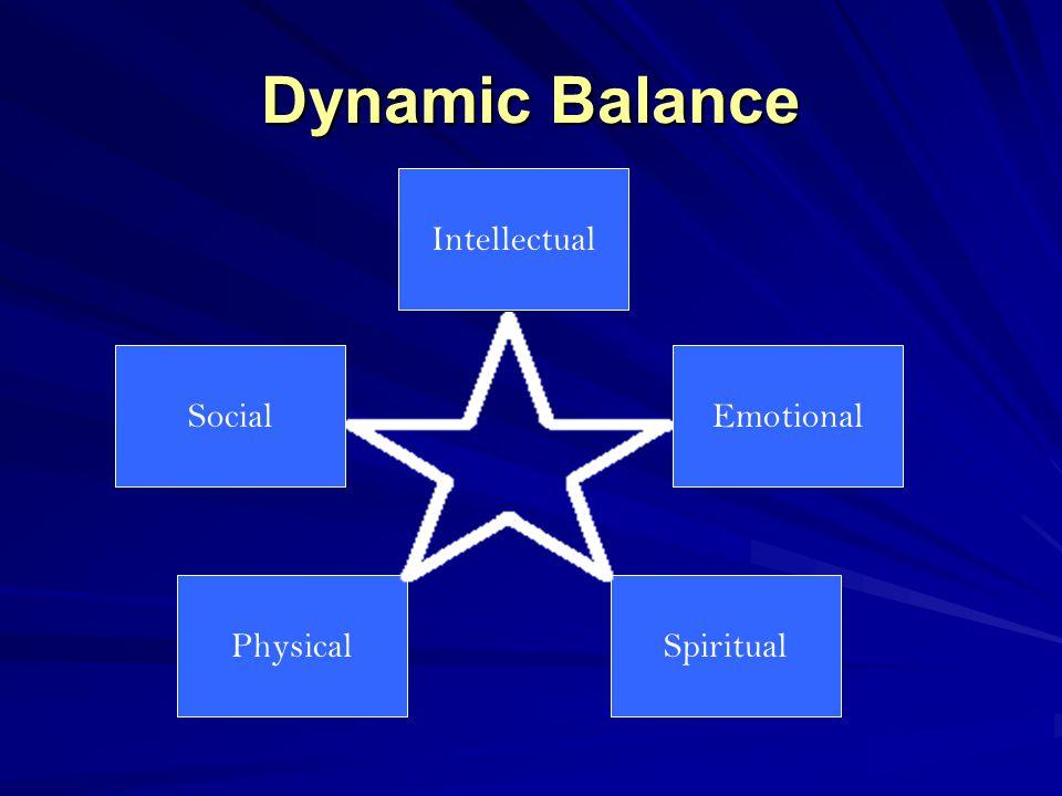 Dynamic Balance Intellectual Emotional SpiritualPhysical Social