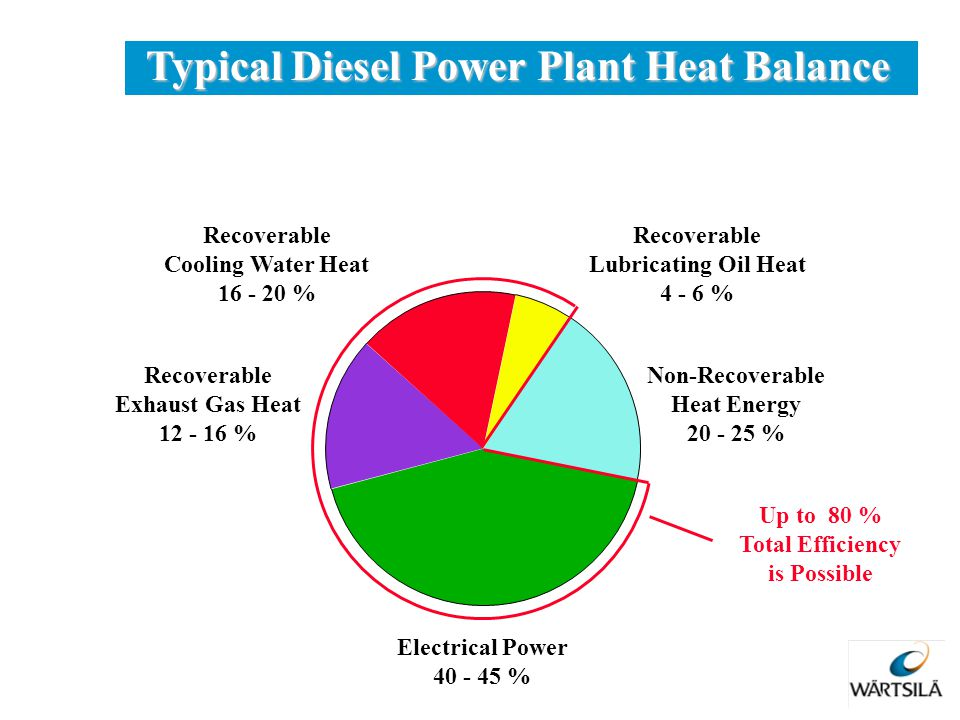 Electrical Power 40 - 45 % Recoverable Cooling Water Heat 16 - 20 % Recoverable Exhaust Gas Heat 12 - 16 % Non-Recoverable Heat Energy 20 - 25 % Recov