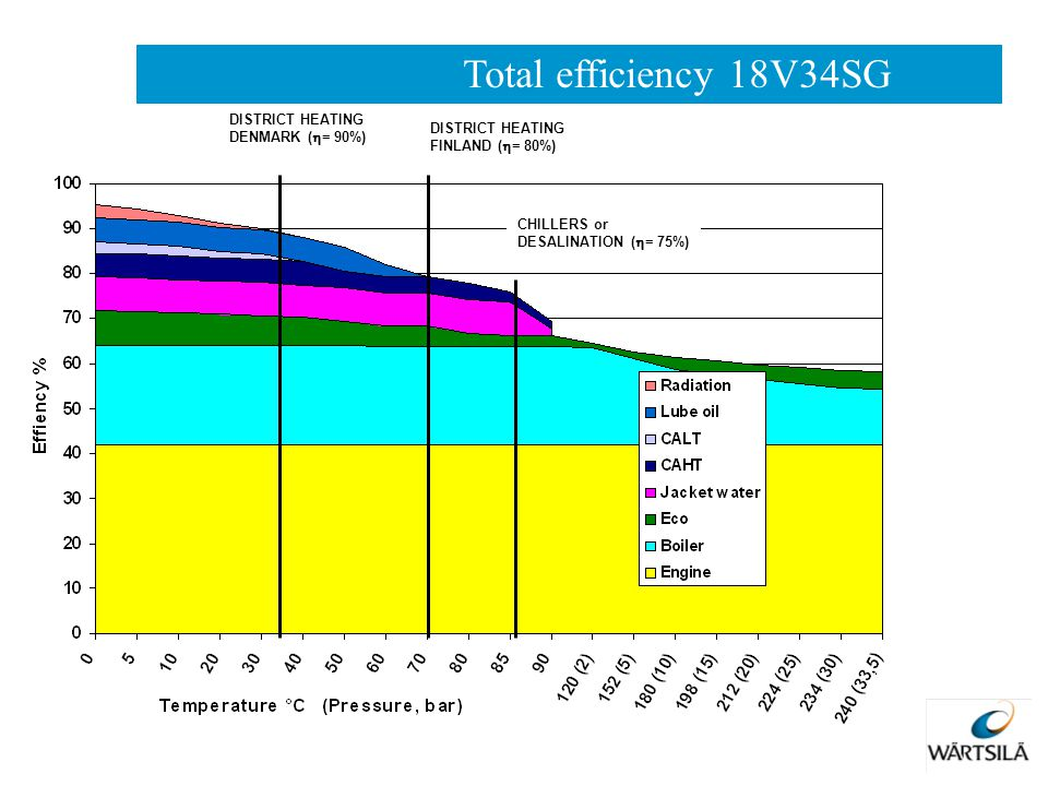 DISTRICT HEATING DENMARK (  = 90%) DISTRICT HEATING FINLAND (  = 80%) CHILLERS or DESALINATION (  = 75%) Total efficiency 18V34SG