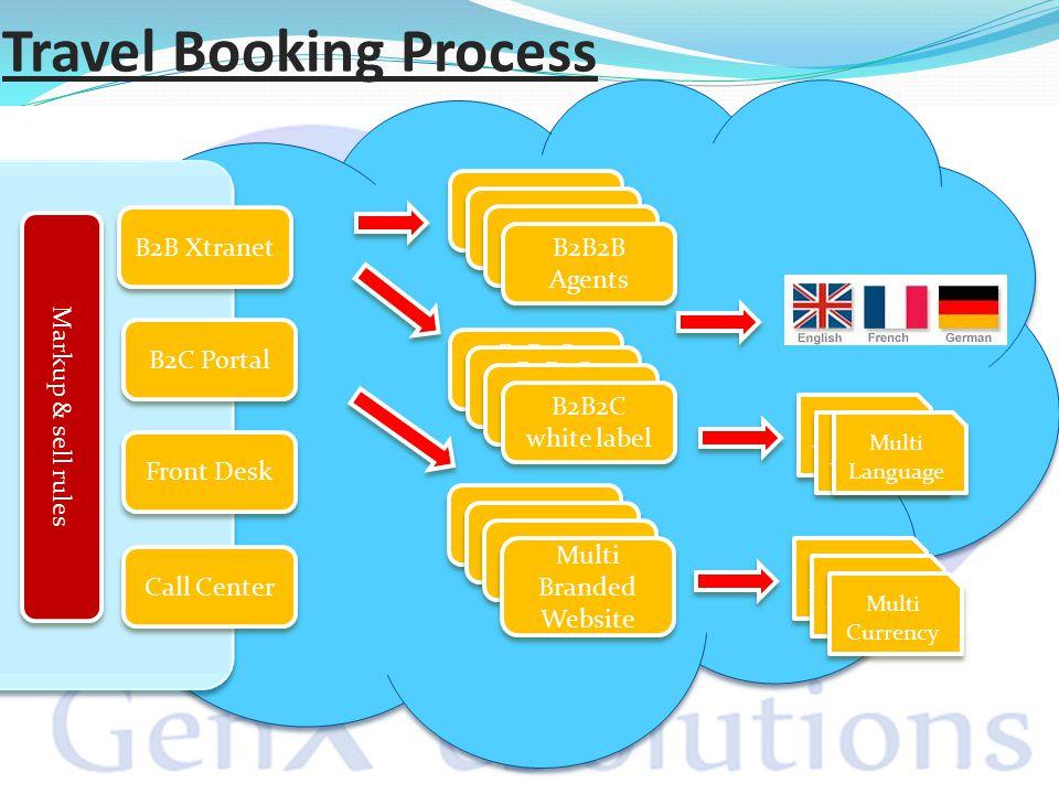 Travel Booking Process B2C Portal B2B Xtranet Front Desk Call Center Markup & sell rules B2B Xtranet B2B2B Agents B2B2C whitelable B2B2C white label B