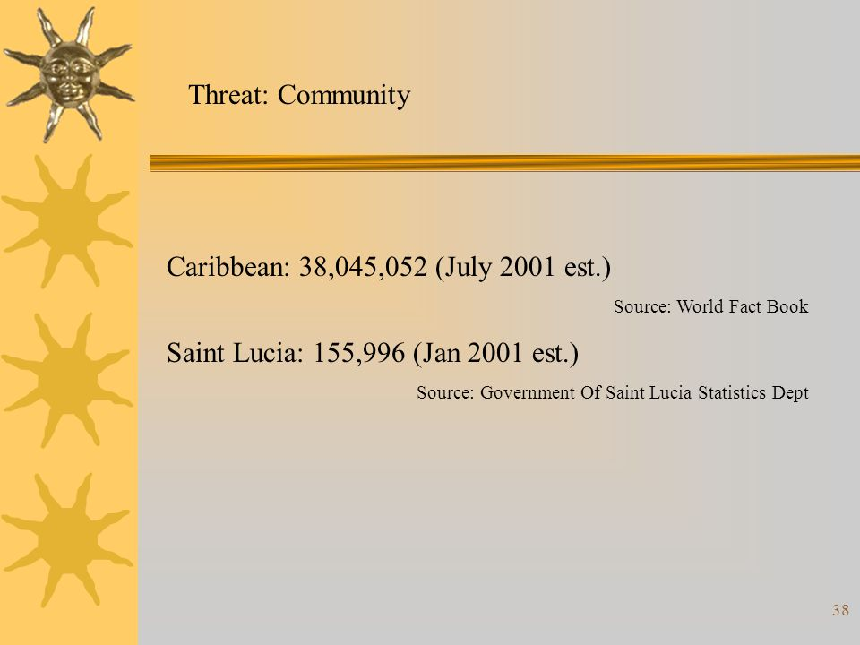 38 Threat: Community Caribbean: 38,045,052 (July 2001 est.) Source: World Fact Book Saint Lucia: 155,996 (Jan 2001 est.) Source: Government Of Saint Lucia Statistics Dept