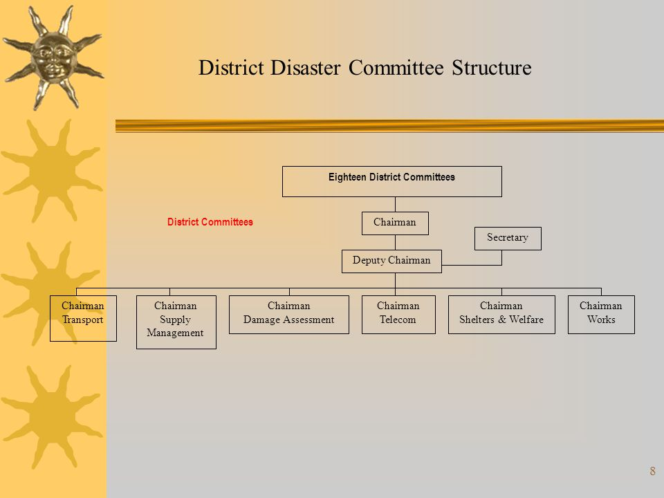 19 Strength: Structure Structures exist… CDERA NEMO DISTRICTS HOSPITALS/HEALTH CENTRES