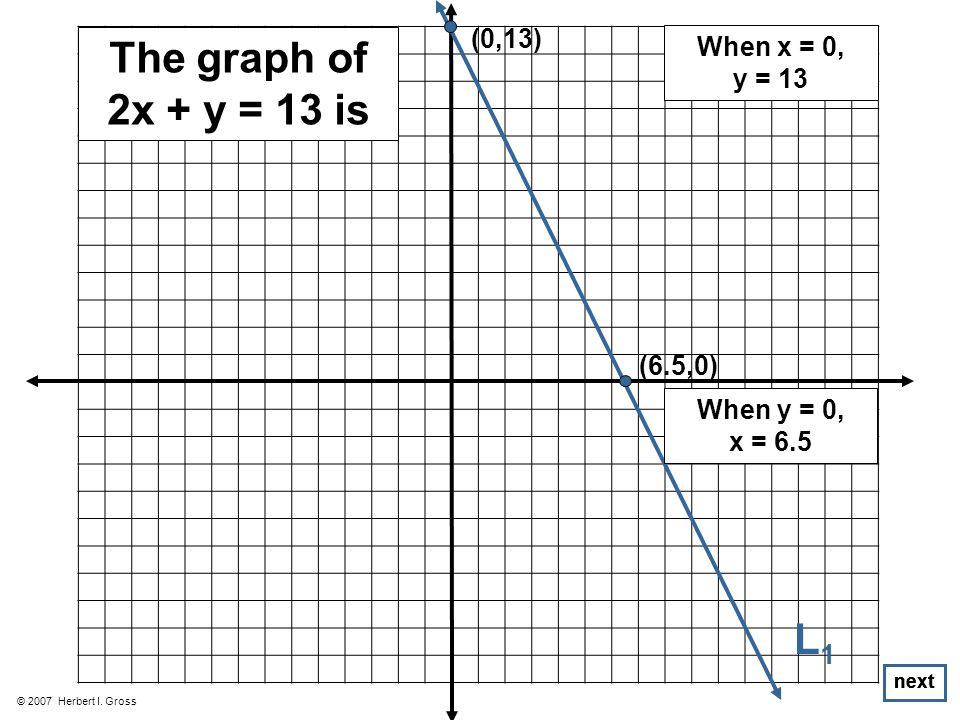 © 2007 Herbert I. Gross The graph of 2x + y = 13 is (0,13) (6.5,0) next L1L1 When x = 0, y = 13 When y = 0, x = 6.5