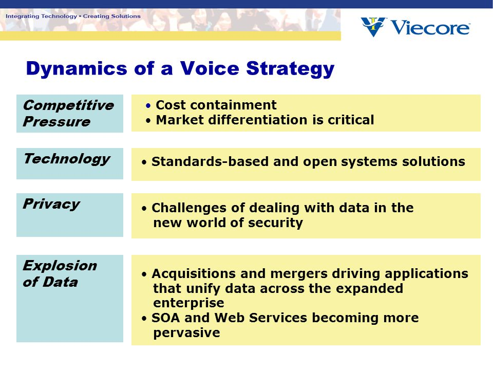 Dynamics of a Voice Strategy Standards-based and open systems solutions Technology Competitive Pressure Cost containment Market differentiation is cri