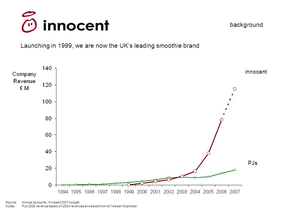 background Source: Annual accounts, innocent 2007 budget Notes:PJs 2005 revenue based on 2004 revenues and sales from AC Nielsen Scantrack innocent PJs Launching in 1999, we are now the UK's leading smoothie brand