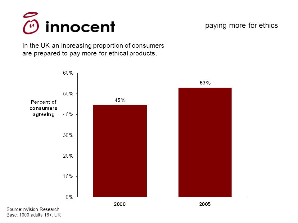 In the UK an increasing proportion of consumers are prepared to pay more for ethical products, Source: nVision Research Base: 1000 adults 16+, UK paying more for ethics