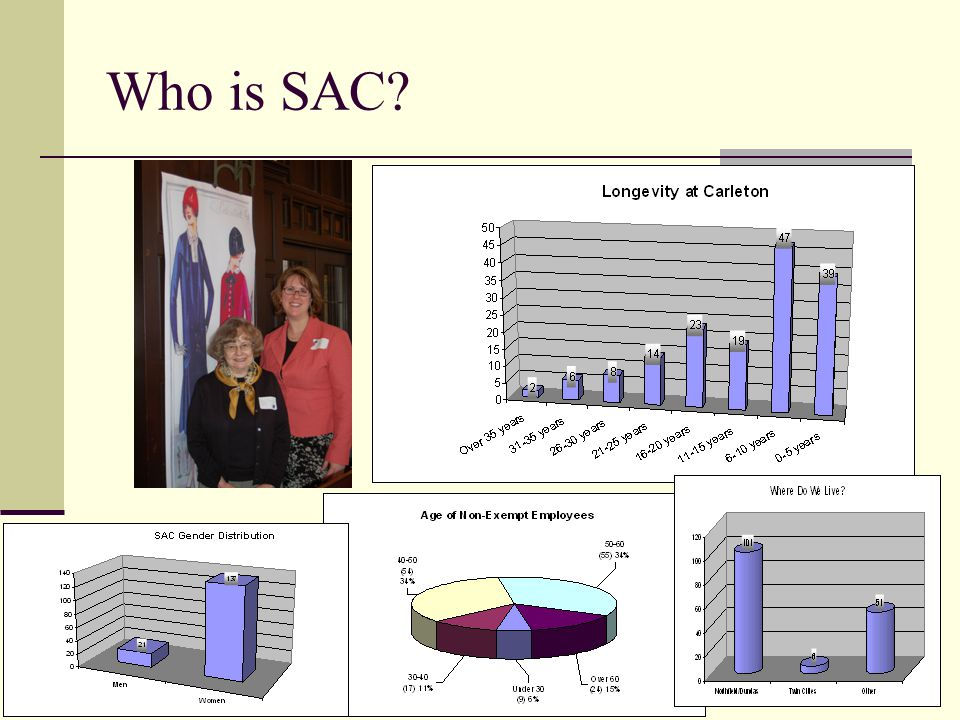Who is SAC?