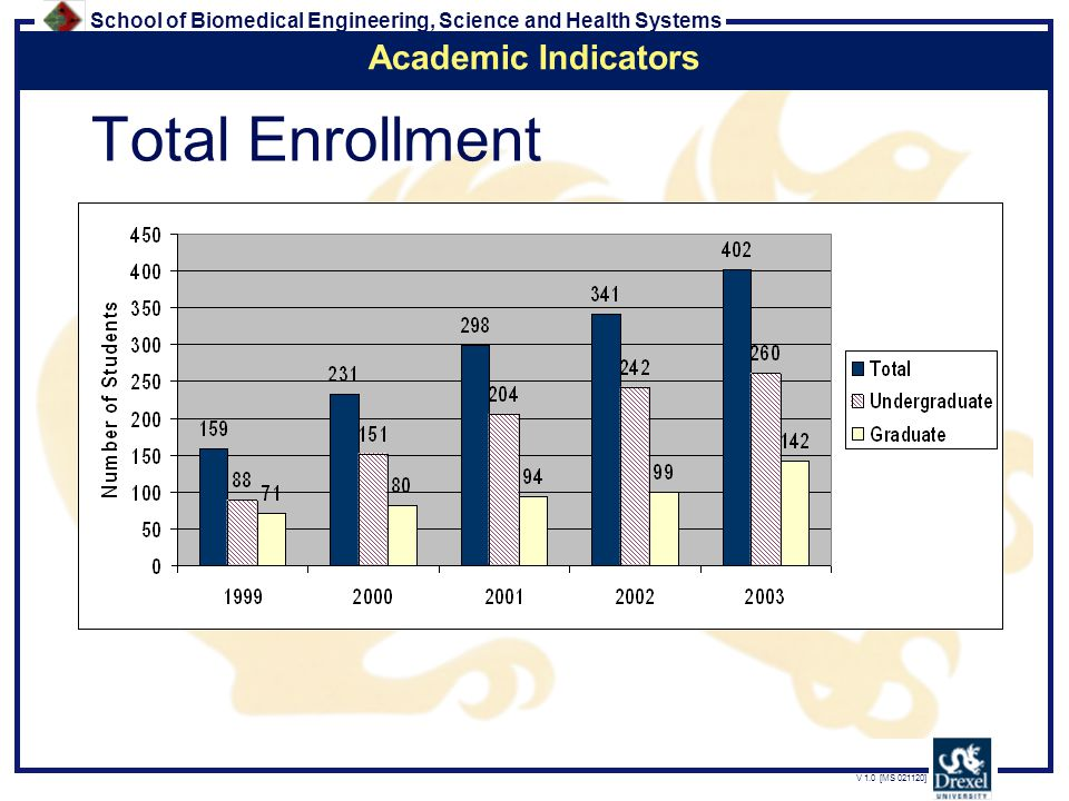 School of Biomedical Engineering, Science and Health Systems V 1.0 [MS 021120] Total Enrollment Academic Indicators