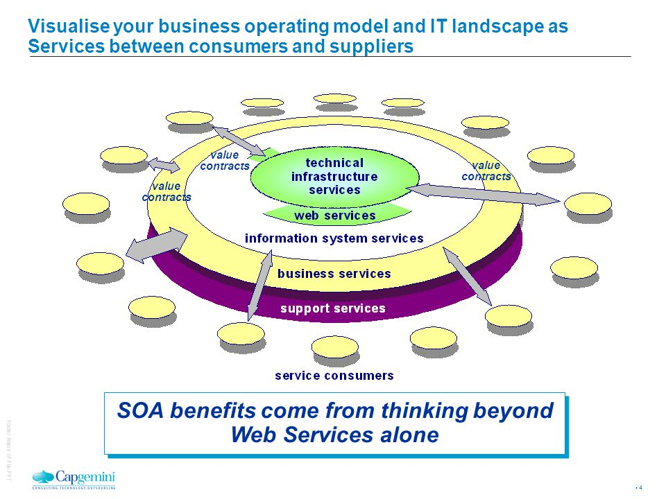 4 Footer Name of File.PPT Visualise your business operating model and IT landscape as Services between consumers and suppliers SOA benefits come from thinking beyond Web Services alone value contracts value contracts value contracts