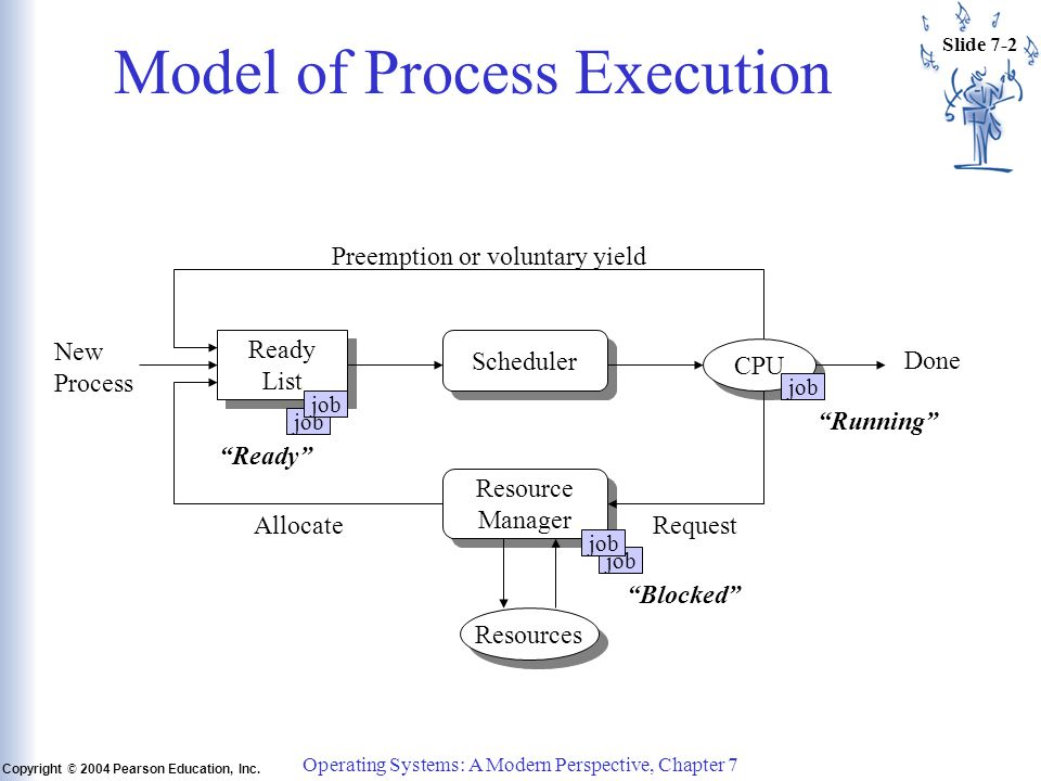 Slide 7-43 Copyright © 2004 Pearson Education, Inc.