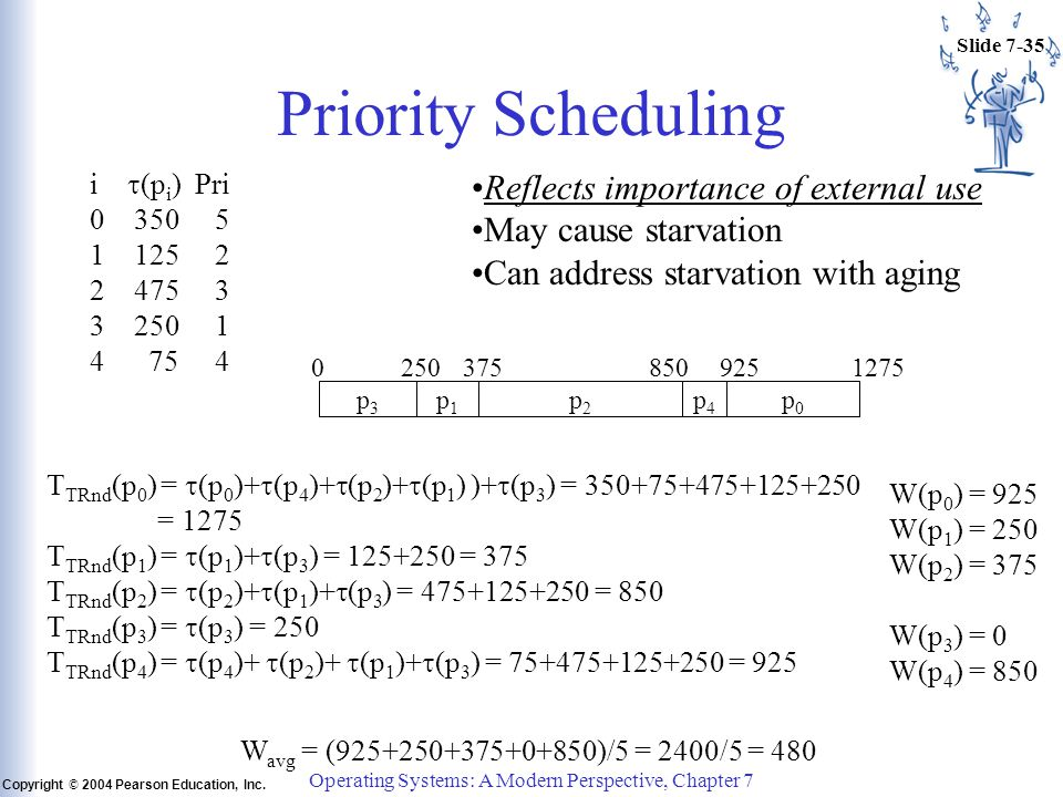 Slide 7-35 Copyright © 2004 Pearson Education, Inc. Operating Systems: A Modern Perspective, Chapter 7 Priority Scheduling i  (p i ) Pri 0 350 5 1 12