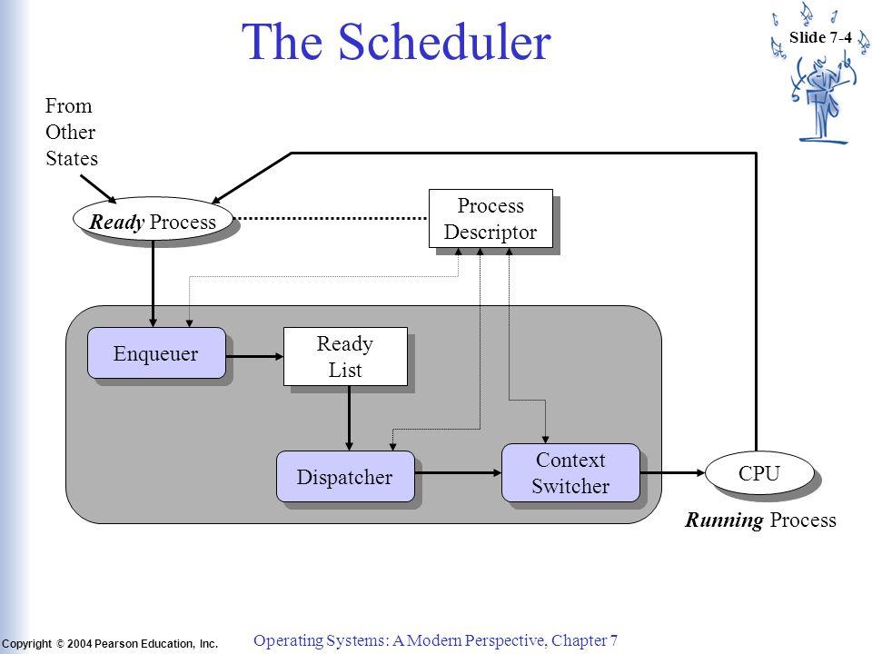 Slide 7-25 Copyright © 2004 Pearson Education, Inc.