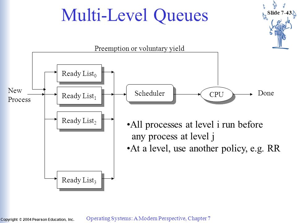 Slide 7-43 Copyright © 2004 Pearson Education, Inc. Operating Systems: A Modern Perspective, Chapter 7 Multi-Level Queues Ready List 0 Ready List 1 Re