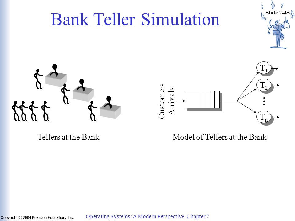 Slide 7-45 Copyright © 2004 Pearson Education, Inc. Operating Systems: A Modern Perspective, Chapter 7 Bank Teller Simulation Tellers at the Bank T1T1
