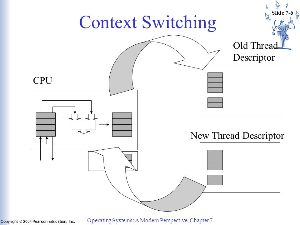 Slide 7-6 Copyright © 2004 Pearson Education, Inc. Operating Systems: A Modern Perspective, Chapter 7 Context Switching CPU New Thread Descriptor Old
