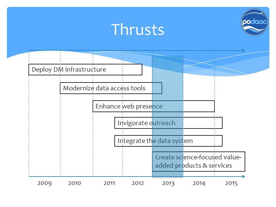 Thrusts Invigorate outreach Deploy DM infrastructure Modernize data access tools Enhance web presence Integrate the data system Create science-focused