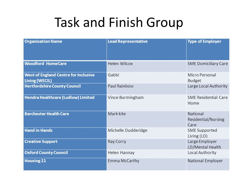 Task and Finish Group Organisation NameLead RepresentativeType of Employer Woodford HomeCareHelen Wilcox SME Domiciliary Care West of England Centre for Inclusive Living (WECIL) Gabbi Micro Personal Budget Hertfordshire County CouncilPaul Rainbow Large Local Authority Hendra Healthcare (Ludlow) LimitedVince Burmingham SME Residential Care Home Barchester Health CareMark kiteNational Residential/Nursing Care Hand in HandsMichelle DudderidgeSME Supported Living (LD) Creative SupportRay CorryLarge Employer LD/Mental Health Oxford County CouncilHelen HannayLocal Authority Housing 21Emma McCarthyNational Employer