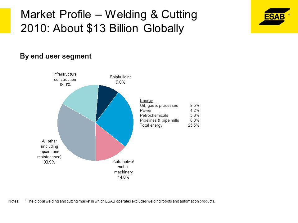 Market Profile – Welding & Cutting 2010: About $13 Billion Globally By end user segment Energy Oil, gas & processes 9.5% Power 4.2% Petrochemicals 5.8
