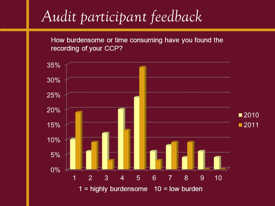 Audit participant feedback How burdensome or time consuming have you found the recording of your CCP? 1 = highly burdensome 10 = low burden