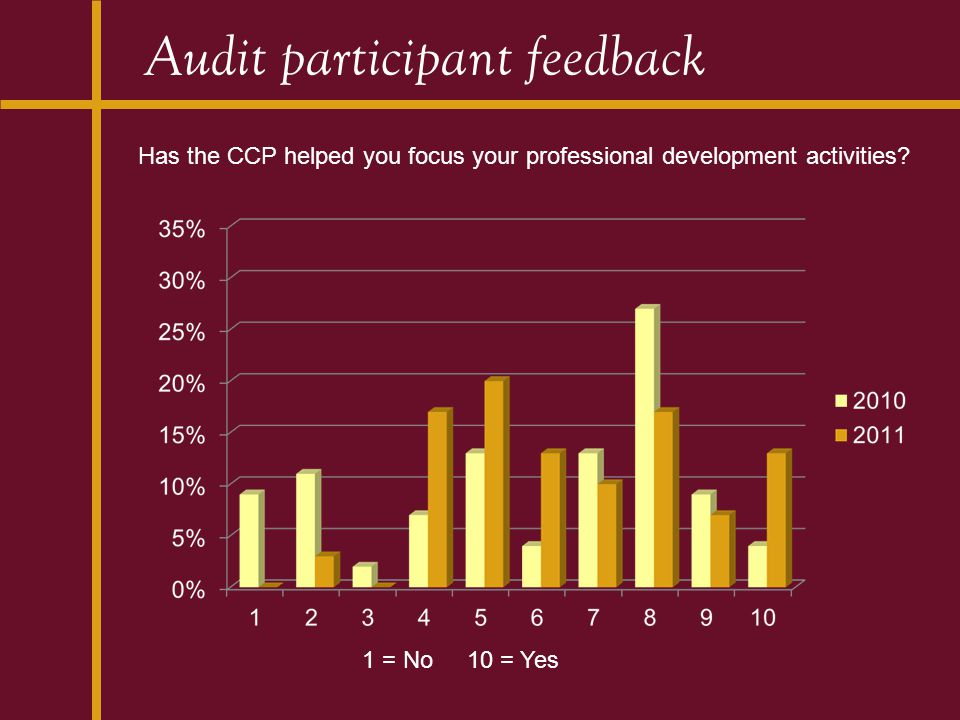 Audit participant feedback Has the CCP helped you focus your professional development activities? 1 = No 10 = Yes