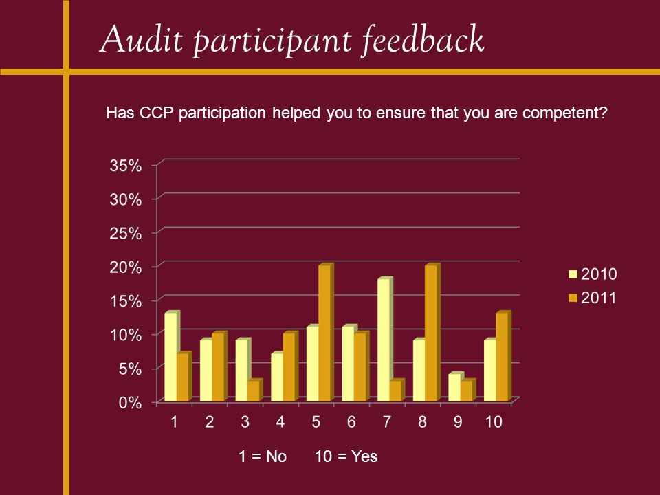 Audit participant feedback Has CCP participation helped you to ensure that you are competent? 1 = No 10 = Yes