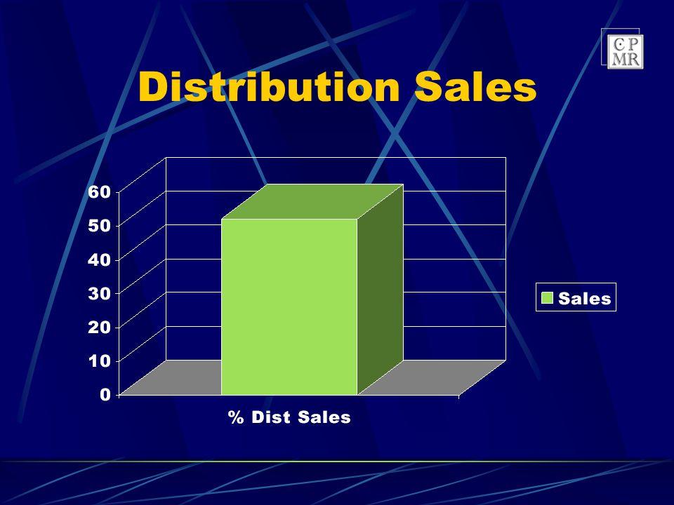 48% OEM Sales