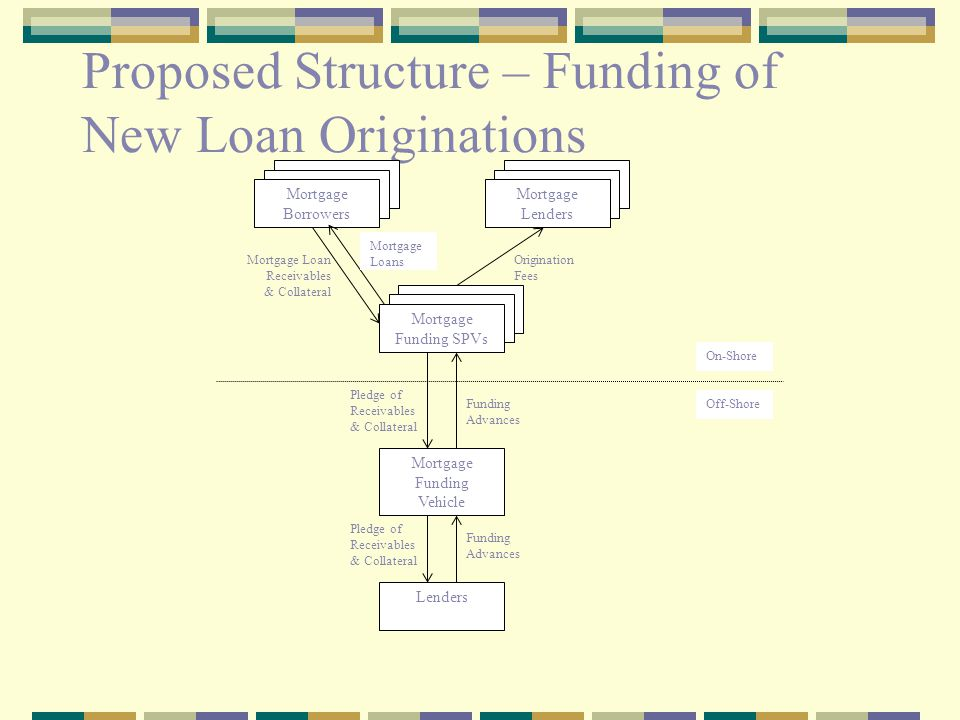 Proposed Structure – Funding of New Loan Originations Mortgage Funding Vehicle Mortgage Lenders Mortgage Borrowers Mortgage Funding SPVs Lenders Mortg