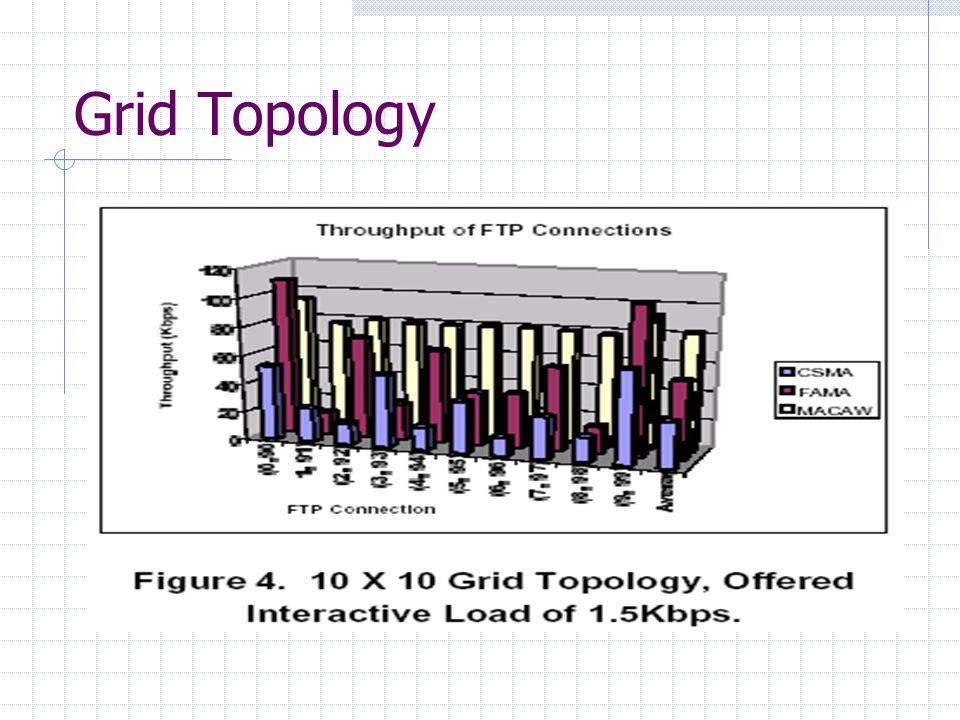 Grid Topology