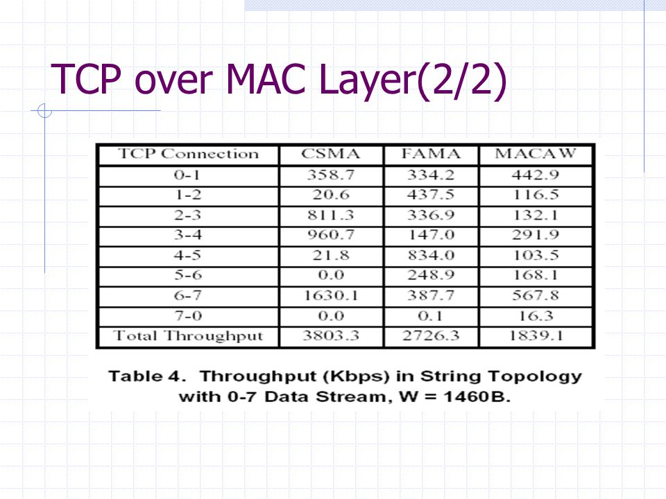 TCP over MAC Layer(2/2)