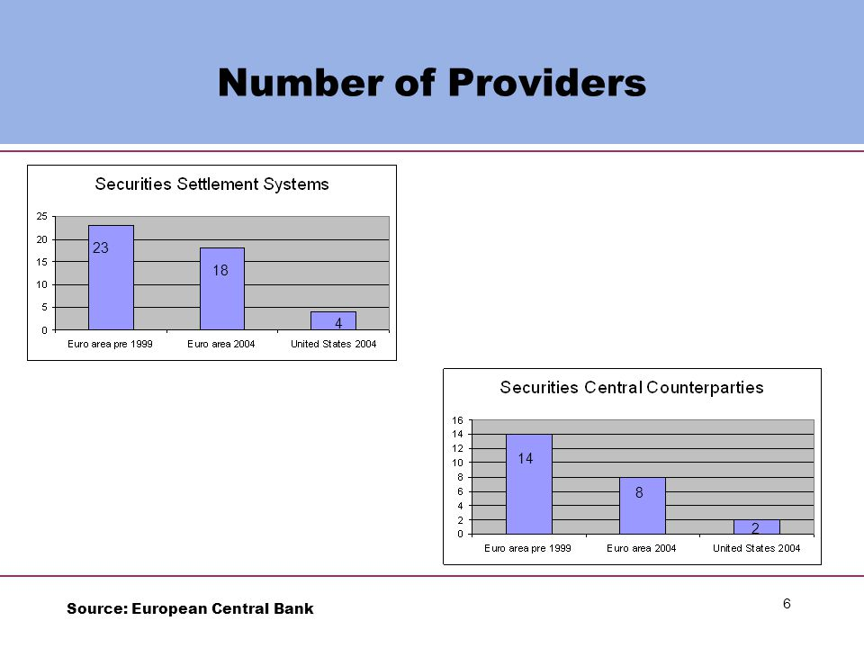 6 Number of Providers 18 4 23 2 8 14 Source: European Central Bank