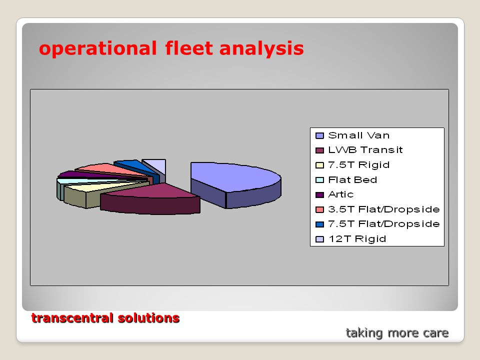transcentral solutions taking more care operational fleet analysis