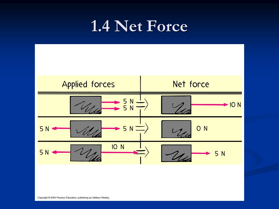 1.4 Net Force