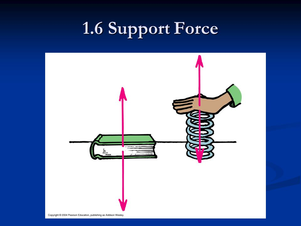 1.6 Support Force