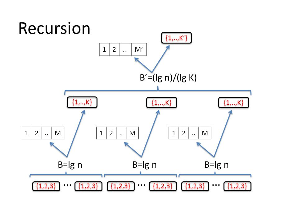 Recursion {1,2,3} … …… 12..M' 12..M B=lg n 12..M12 M {1,..,K} B'=(lg n)/(lg K) {1,..,K'}