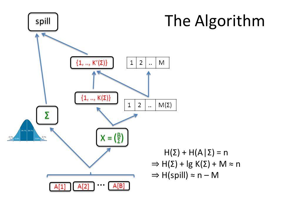 The Algorithm A[2] … 12..M(Σ) X = ( B Σ ) A[1] A[B] Σ Σ {1,.., K(Σ)} 12..M {1,.., K'(Σ)} spill H(Σ) + H(A|Σ) = n ⇒ H(Σ) + lg K(Σ) + M ≈ n ⇒ H(spill) ≈ n – M