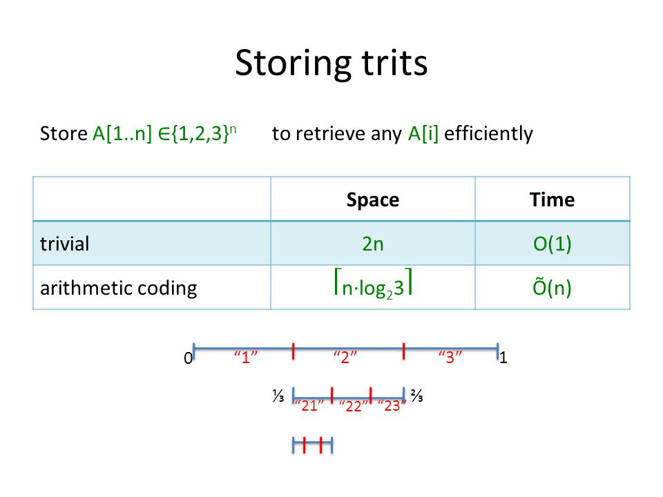 Storing trits Store A[1..n] ∈ {1,2,3} n to retrieve any A[i] efficiently SpaceTime trivial2nO(1) arithmetic codingn∙log 2 3Õ(n) 0 1 ⅓⅔ 1 2 3 21 22 23