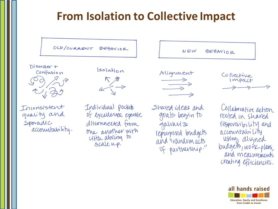 From Isolation to Collective Impact
