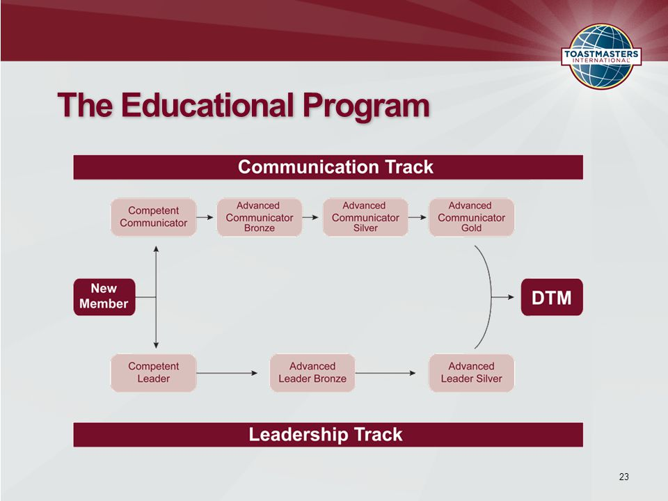 The Educational Program 23