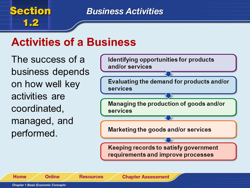 Business Activities Some business activities should be supported by market research.