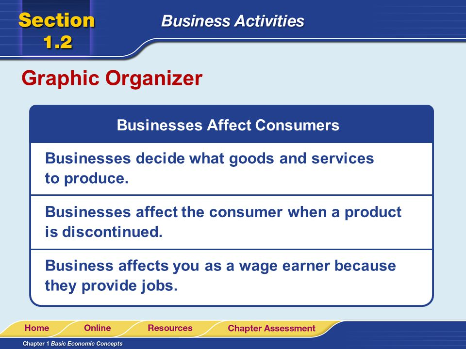 Graphic Organizer Consumers Also Affect Businesses Consumers decide what kind of goods and services they want.