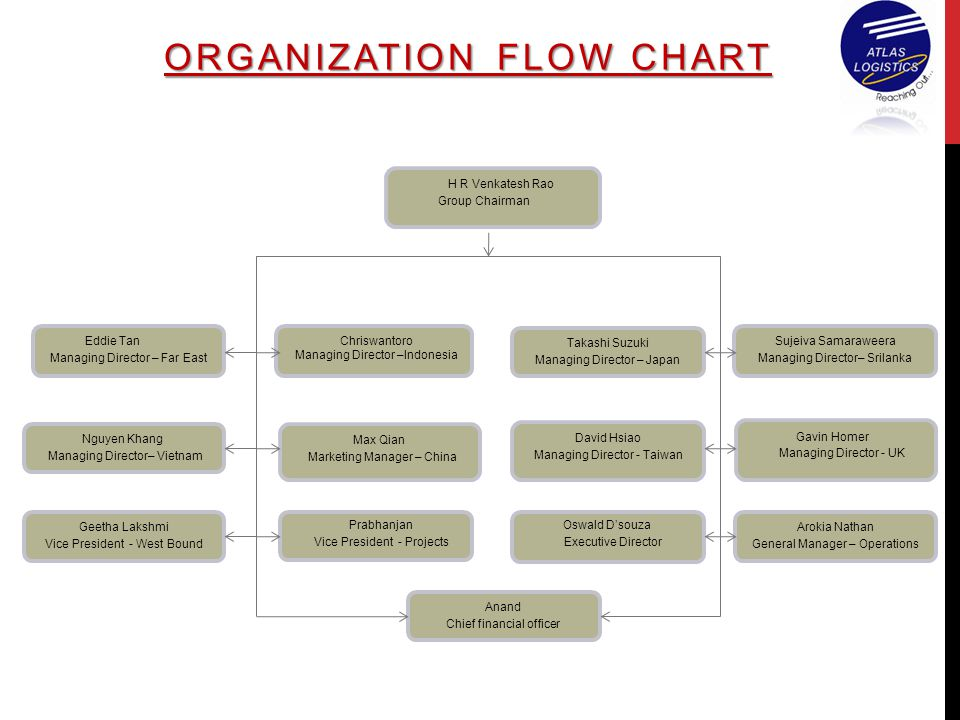ORGANIZATION FLOW CHART H R Venkatesh Rao Group Chairman Eddie Tan Managing Director – Far East Takashi Suzuki Managing Director – Japan Max Qian Marketing Manager – China Sujeiva Samaraweera Managing Director– Srilanka Nguyen Khang Managing Director– Vietnam Arokia Nathan General Manager – Operations Chriswantoro Managing Director –Indonesia David Hsiao Managing Director - Taiwan Geetha Lakshmi Vice President - West Bound Anand Chief financial officer Gavin Homer Managing Director - UK Oswald D'souza Executive Director Prabhanjan Vice President - Projects