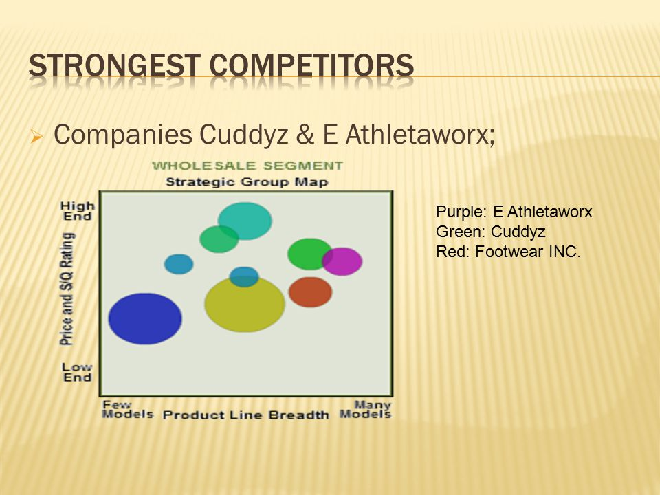  Companies Cuddyz & E Athletaworx; Purple: E Athletaworx Green: Cuddyz Red: Footwear INC.