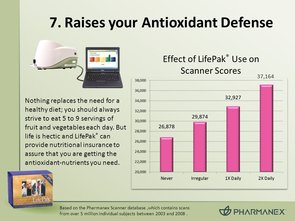 Based on the Pharmanex Scanner database,which contains scans from over 5 million individual subjects between 2003 and 2008.