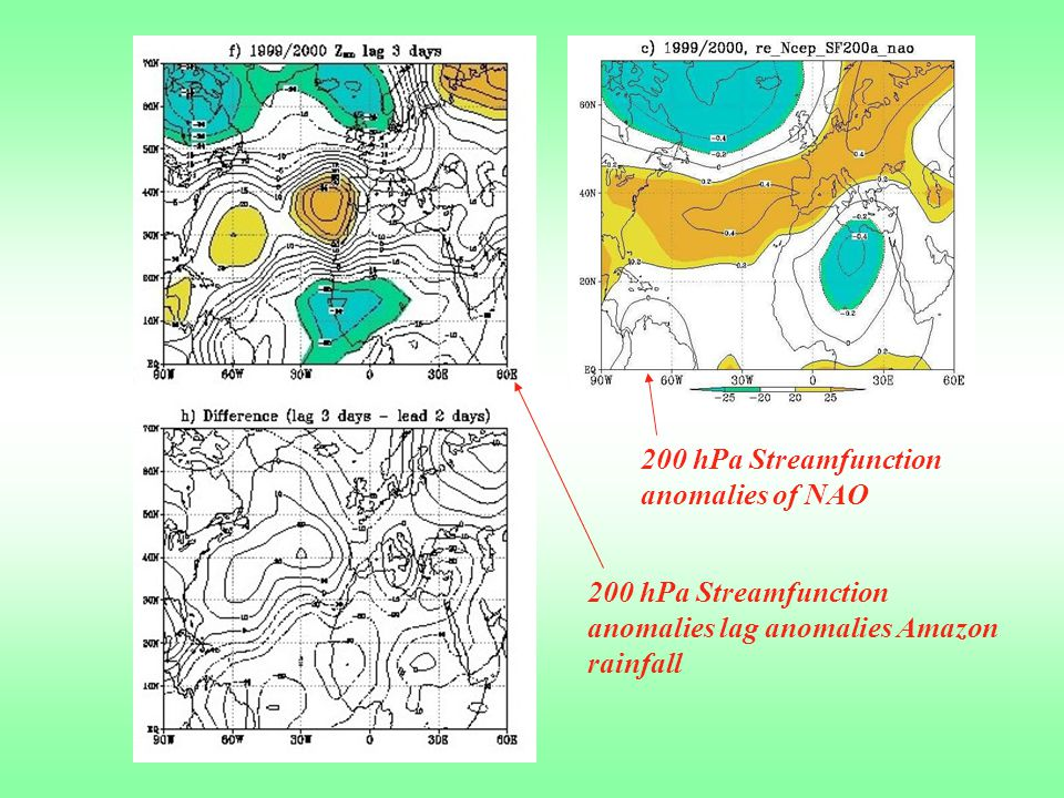 200 hPa Streamfunction anomalies of NAO 200 hPa Streamfunction anomalies lag anomalies Amazon rainfall