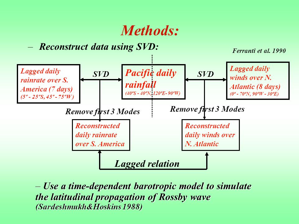 Methods: –Reconstruct data using SVD: Pacific daily rainfall (40ºS - 40ºN, 120ºE- 90ºW) Lagged daily winds over N.