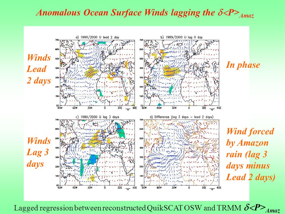 Anomalous Ocean Surface Winds lagging the  P> Amaz Lagged regression between reconstructed QuikSCAT OSW and TRMM  P> Amaz Winds 2 days lead In phase Winds 1 day lag Winds 1 days lead