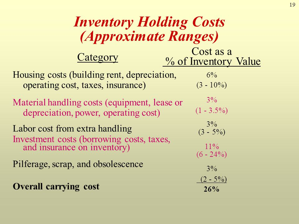 19 Inventory Holding Costs (Approximate Ranges) Category Housing costs (building rent, depreciation, operating cost, taxes, insurance) Material handli