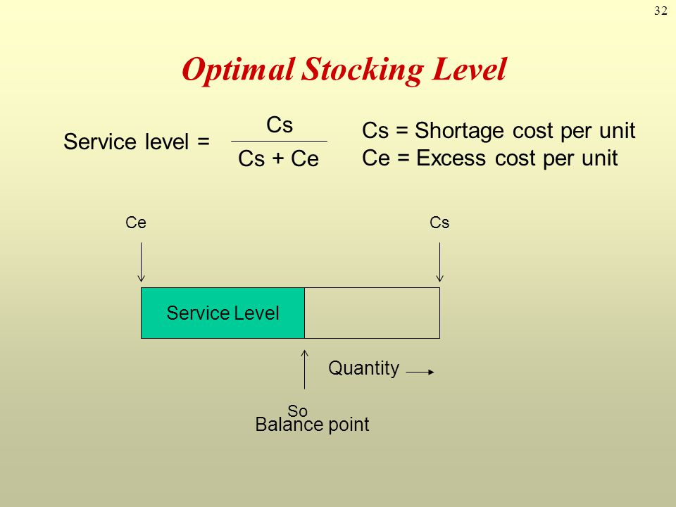 32 Optimal Stocking Level Service Level So Quantity CeCs Balance point Service level = CsCs Cs + Ce Cs = Shortage cost per unit Ce = Excess cost per u