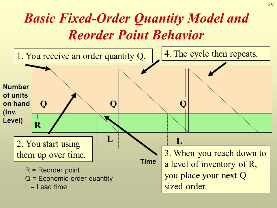39 Basic Fixed-Order Quantity Model and Reorder Point Behavior R = Reorder point Q = Economic order quantity L = Lead time L L QQQ R Time Number of un